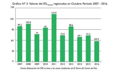 Caída de la demanda laboral en octubre