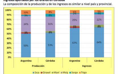 Córdoba aporta casi un tercio del producto agrícola del país