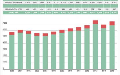 En diez años aumentó casi un 40%  la población carcelaria en Villa María