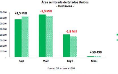 Más soja en Estados Unidos, precios planchados para la Argentina