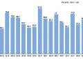 Hubo un fuerte incremento en la demanda laboral